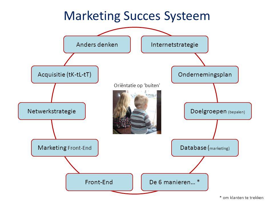 Marketing Succes Systeem Anders denken Ondernemingsplan Doelgroepen (bepalen) Database ( marketing) De 6 manieren… * * om klanten te trekken Front-End