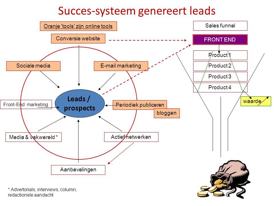 Succes-systeem genereert leads Conversie website E-mail marketing Periodiek publiceren Actief netwerken Sociale media Front-End marketing Media & vakw