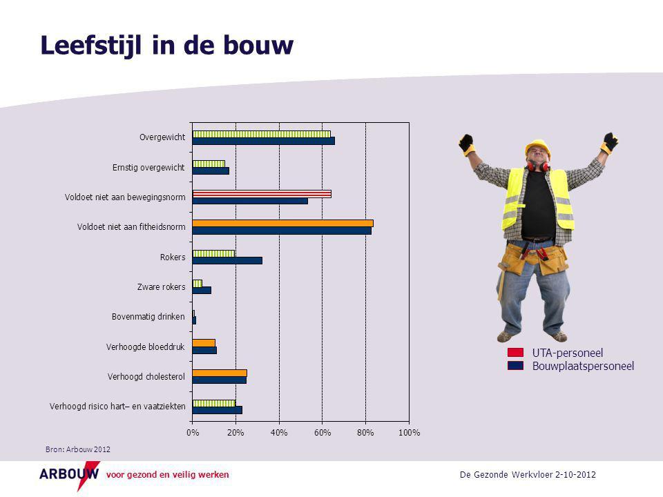 voor gezond en veilig werken Leefstijl in de bouw De Gezonde Werkvloer 2-10-2012 UTA-personeel Bouwplaatspersoneel Bron: Arbouw 2012