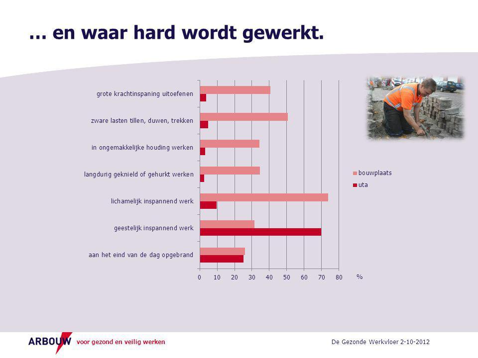 voor gezond en veilig werken … en waar hard wordt gewerkt. De Gezonde Werkvloer 2-10-2012 %