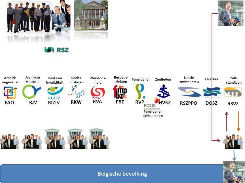 FAO RJV RIZIV RKW RVA RVP FBZ Belgische bevolking Arbeids- ongevallen Jaarlijkse vakantie Ziekte en invaliditeit Kinder- bijslagen Werkloos- heid Bero