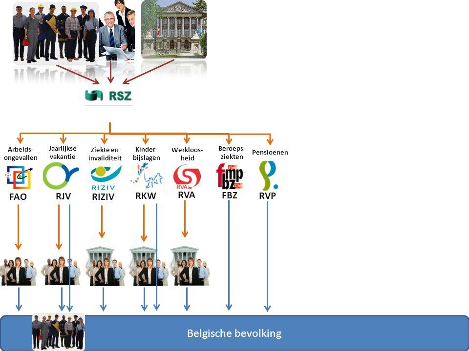 FAO RJV RIZIV RKW RVA RVP FBZ Belgische bevolking Arbeids- ongevallen Jaarlijkse vakantie Ziekte en invaliditeit Kinder- bijslagen Werkloos- heid Beroeps- ziekten Pensioenen Pensioenen ambtenaren
