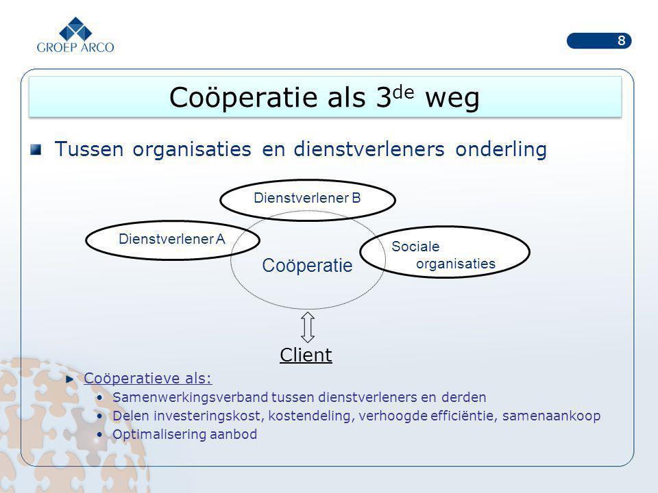 Coöperatie als 3 de weg Tussen publieke/non-profit sector en private commerciële sector Coöperatieve vennootschap: Aanvullend op overheids- en VZW-sector Alternatief voor commerciële sector Vennootschap efficiënter dan VZW?.