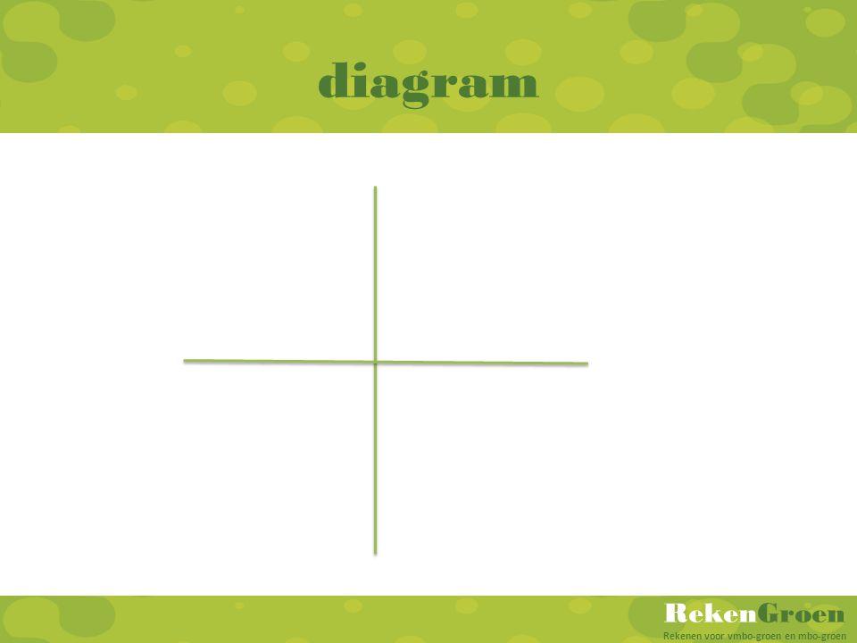 RekenGroen Rekenen voor vmbo-groen en mbo-groen diagram