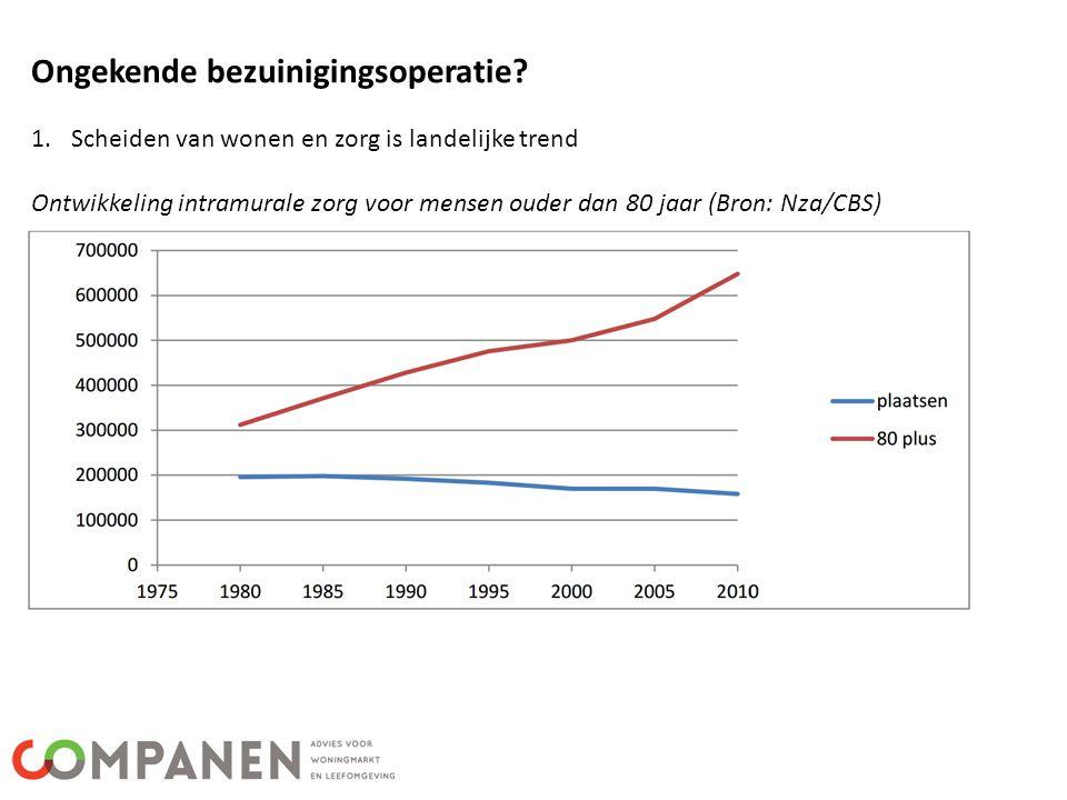 Ongekende bezuinigingsoperatie? 1.Scheiden van wonen en zorg is landelijke trend Ontwikkeling intramurale zorg voor mensen ouder dan 80 jaar (Bron: Nz