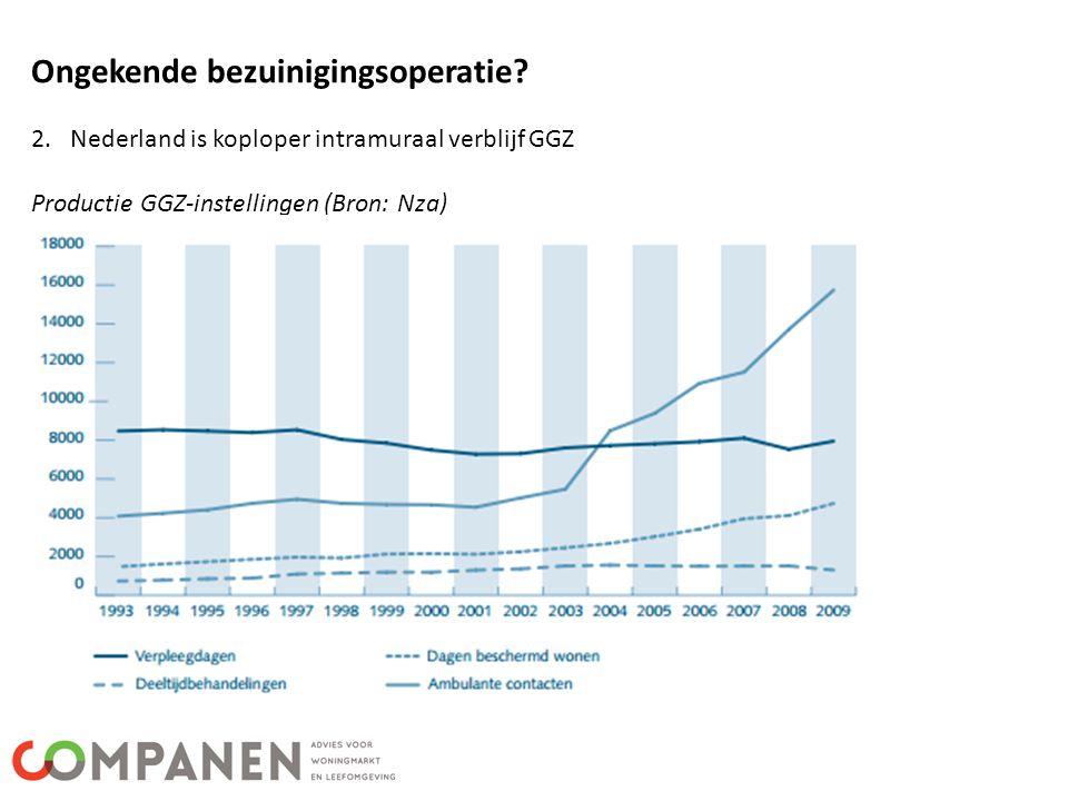 Ongekende bezuinigingsoperatie? 2. Nederland is koploper intramuraal verblijf GGZ Productie GGZ-instellingen (Bron: Nza)