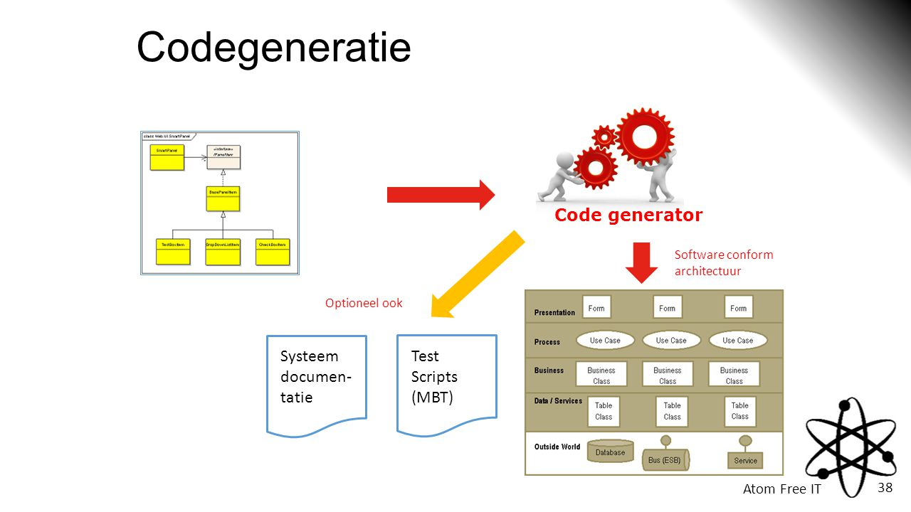 Atom Free IT 38 Codegeneratie Code generator Systeem documen- tatie Test Scripts (MBT) Software conform architectuur Optioneel ook