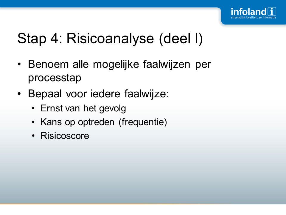 Stap 4: Risicoanalyse (deel I) •Benoem alle mogelijke faalwijzen per processtap •Bepaal voor iedere faalwijze: •Ernst van het gevolg •Kans op optreden