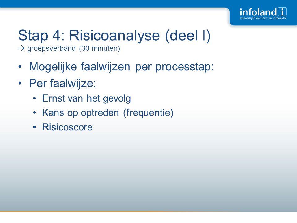 Stap 4: Risicoanalyse (deel I)  groepsverband (30 minuten) •Mogelijke faalwijzen per processtap: •Per faalwijze: •Ernst van het gevolg •Kans op optre