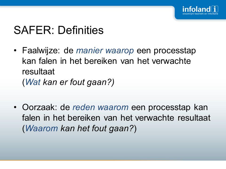 SAFER: Definities •Faalwijze: de manier waarop een processtap kan falen in het bereiken van het verwachte resultaat (Wat kan er fout gaan?) •Oorzaak: