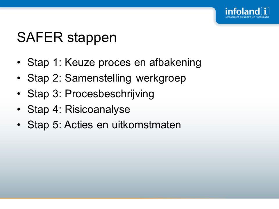 SAFER stappen •Stap 1: Keuze proces en afbakening •Stap 2: Samenstelling werkgroep •Stap 3: Procesbeschrijving •Stap 4: Risicoanalyse •Stap 5: Acties