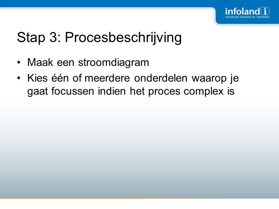 Stap 3: Procesbeschrijving •Maak een stroomdiagram •Kies één of meerdere onderdelen waarop je gaat focussen indien het proces complex is