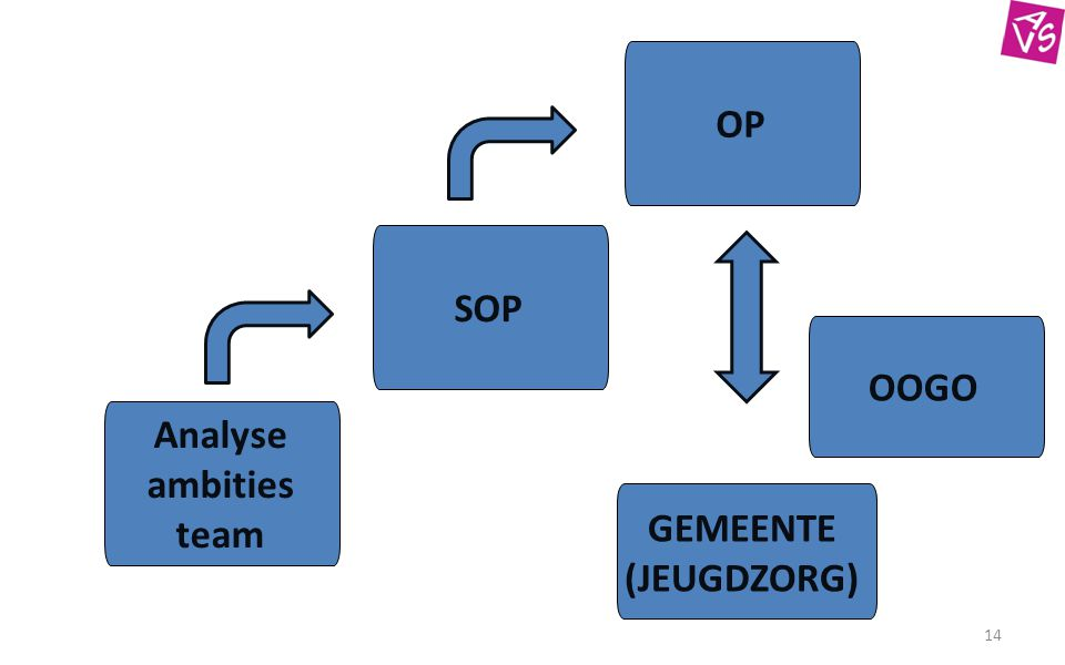 14 Analyse ambities team SOP OP GEMEENTE (JEUGDZORG) OOGO