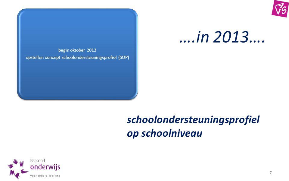 7 begin oktober 2013 opstellen concept schoolondersteuningsprofiel (SOP) schoolondersteuningsprofiel op schoolniveau ….in 2013….
