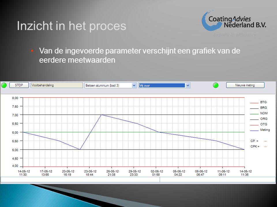 •Van de ingevoerde parameter verschijnt een grafiek van de eerdere meetwaarden Inzicht in het proces