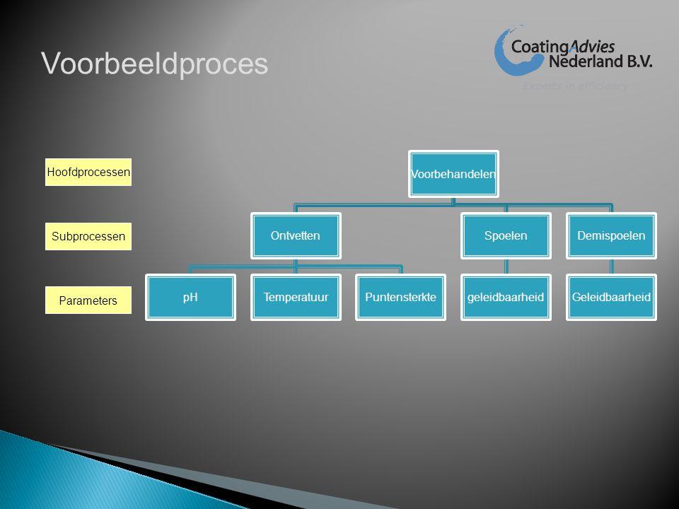 Samengevat:  Visualisering van processen  Analyse van meetwaarden  Melding op tijdstip van meting  Melding bij overschrijding  Controle op uitvoering