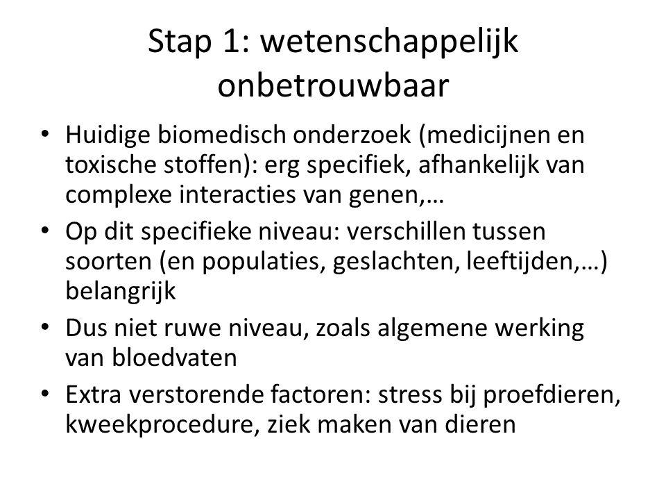 Stap 1: wetenschappelijk onbetrouwbaar • Huidige biomedisch onderzoek (medicijnen en toxische stoffen): erg specifiek, afhankelijk van complexe intera