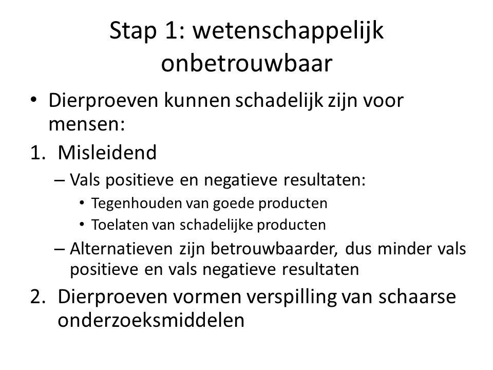 Stap 1: wetenschappelijk onbetrouwbaar • Dierproeven kunnen schadelijk zijn voor mensen: 1.Misleidend – Vals positieve en negatieve resultaten: • Tege