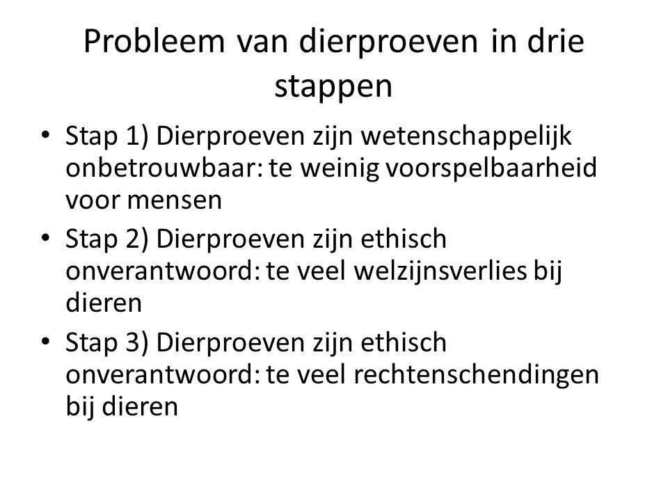 Probleem van dierproeven in drie stappen • Stap 1) Dierproeven zijn wetenschappelijk onbetrouwbaar: te weinig voorspelbaarheid voor mensen • Stap 2) D