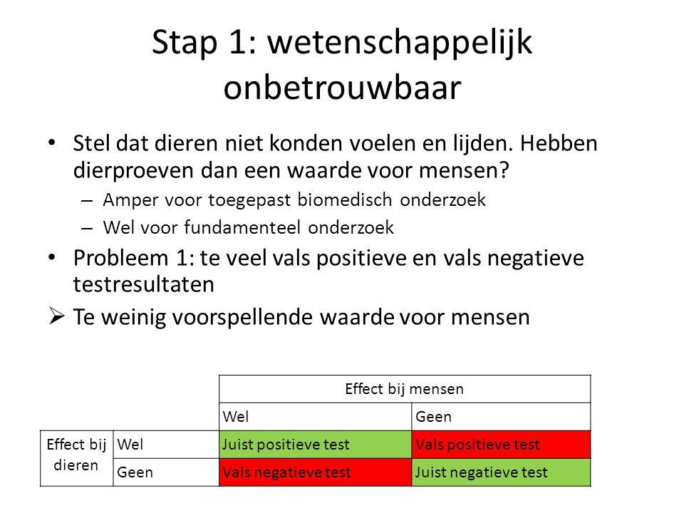 Stap 1: wetenschappelijk onbetrouwbaar Effect bij mensen WelGeen Effect bij dieren WelJuist positieve testVals positieve test GeenVals negatieve testJ