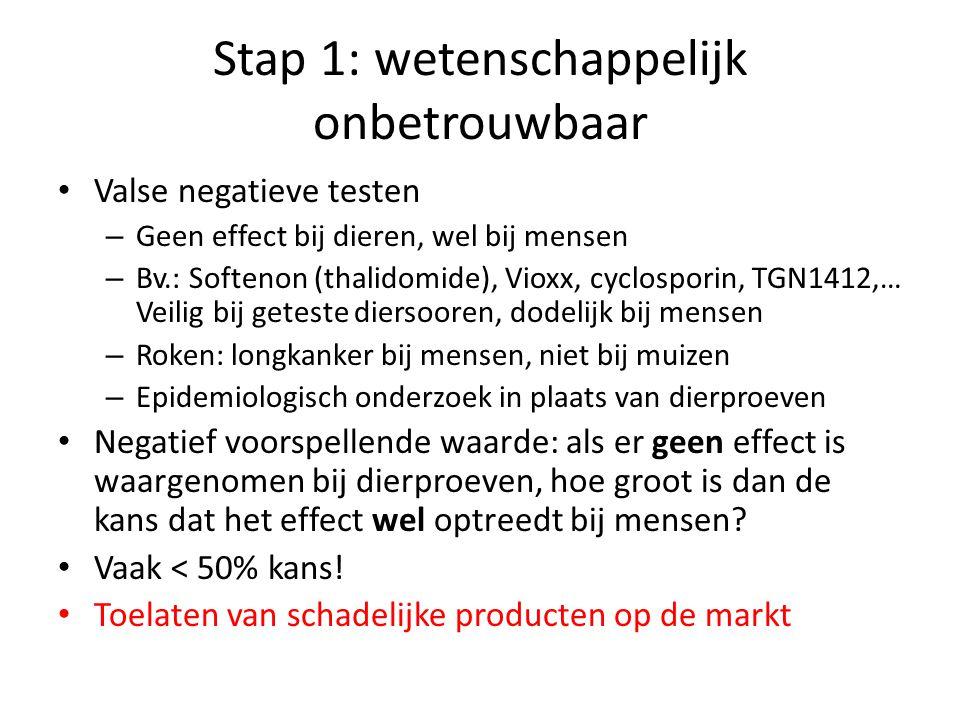 Stap 1: wetenschappelijk onbetrouwbaar • Valse negatieve testen – Geen effect bij dieren, wel bij mensen – Bv.: Softenon (thalidomide), Vioxx, cyclosp