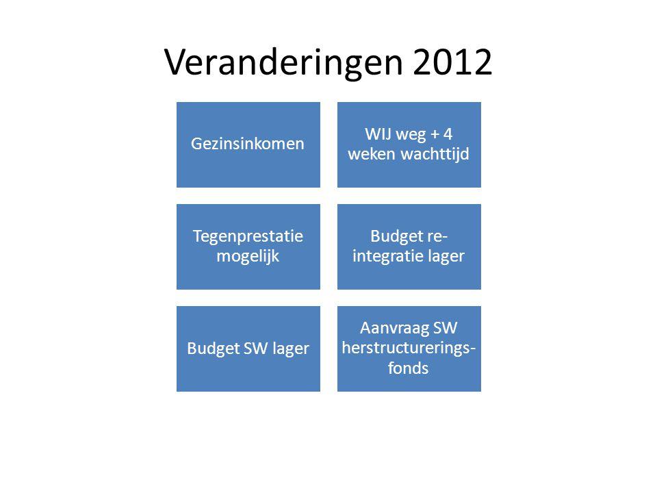 Veranderingen 2012 Gezinsinkomen WIJ weg + 4 weken wachttijd Tegenprestatie mogelijk Budget re- integratie lager Budget SW lager Aanvraag SW herstruct