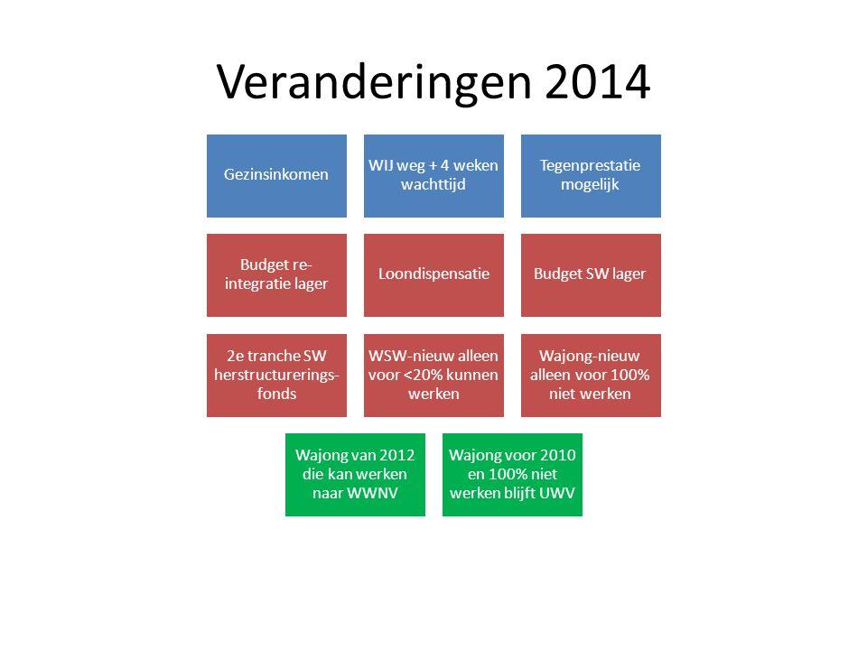 Veranderingen 2014 Gezinsinkomen WIJ weg + 4 weken wachttijd Tegenprestatie mogelijk Budget re- integratie lager LoondispensatieBudget SW lager 2e tra