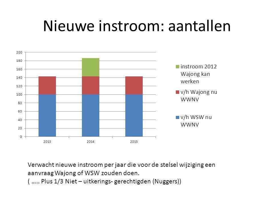 Nieuwe instroom: aantallen Verwacht nieuwe instroom per jaar die voor de stelsel wijziging een aanvraag Wajong of WSW zouden doen. ( ….. Plus 1/3 Niet