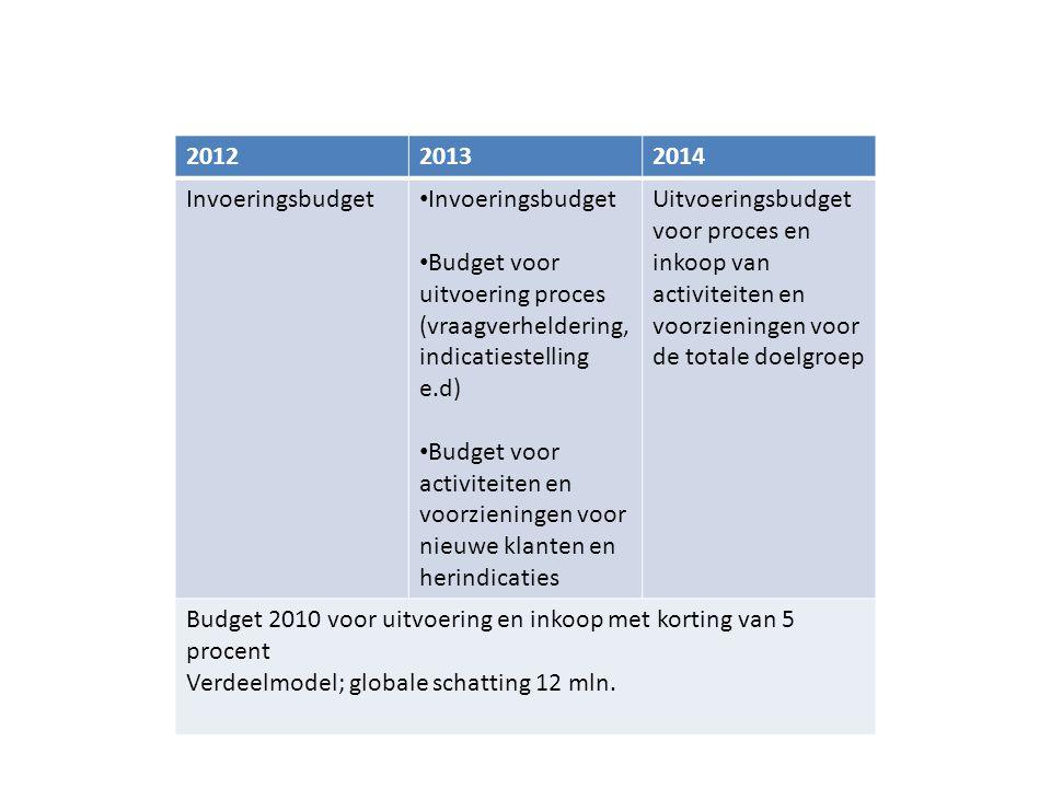 201220132014 Invoeringsbudget • Invoeringsbudget • Budget voor uitvoering proces (vraagverheldering, indicatiestelling e.d) • Budget voor activiteiten