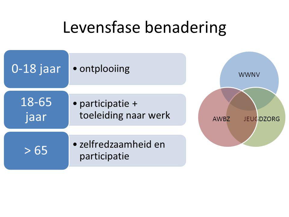 Levensfase benadering WWNV JEUGDZORGAWBZ •ontplooiing 0-18 jaar •participatie + toeleiding naar werk 18-65 jaar •zelfredzaamheid en participatie > 65