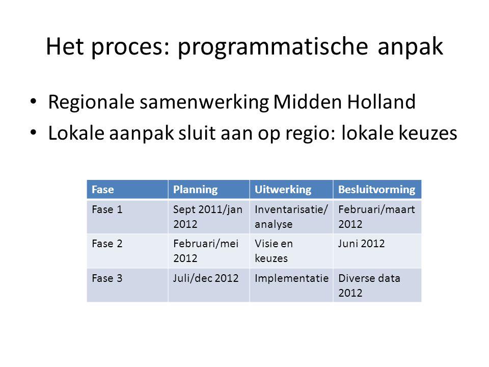 Het proces: programmatische anpak • Regionale samenwerking Midden Holland • Lokale aanpak sluit aan op regio: lokale keuzes FasePlanningUitwerkingBesl