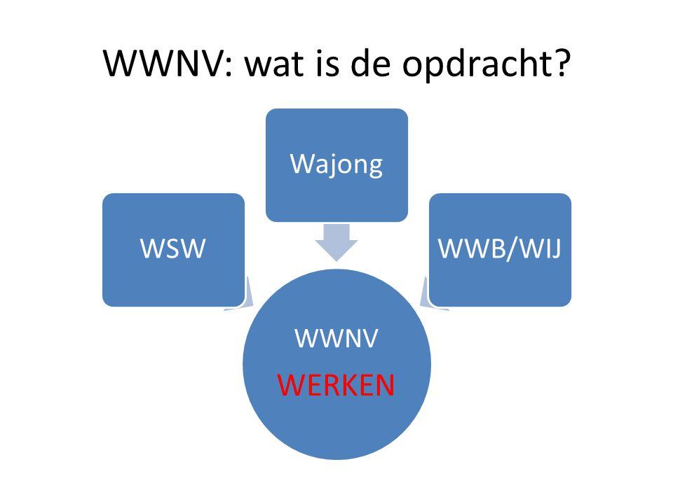 Samenhang doelgroep WWNV JEUGDZORGAWBZ Multi- problem gezinnen Nazorg jongeren Jeugd LVB Oud Wajong en WSW groep, deel WWB?