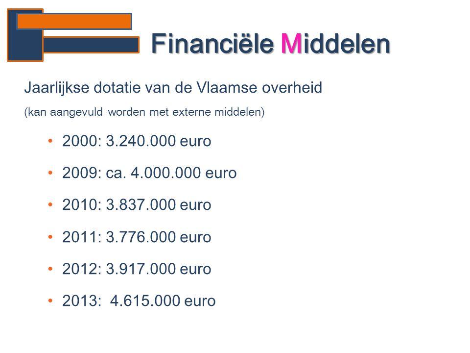 Jaarlijkse dotatie van de Vlaamse overheid (kan aangevuld worden met externe middelen) •2000: 3.240.000 euro •2009: ca. 4.000.000 euro •2010: 3.837.00