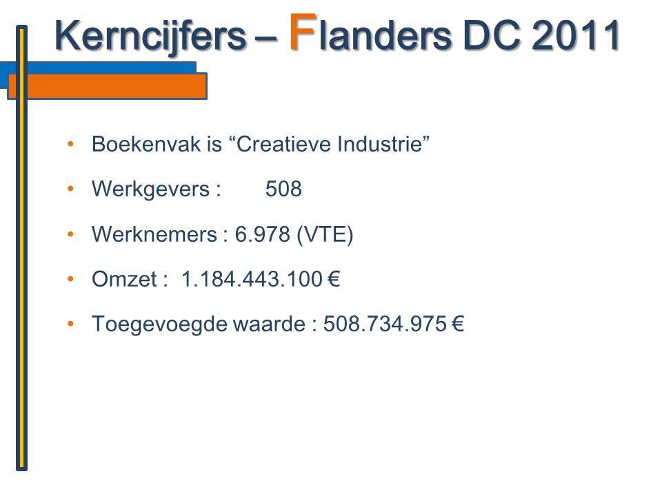 """•Boekenvak is """"Creatieve Industrie"""" •Werkgevers :508 •Werknemers : 6.978 (VTE) •Omzet : 1.184.443.100 € •Toegevoegde waarde : 508.734.975 € Kerncijfer"""
