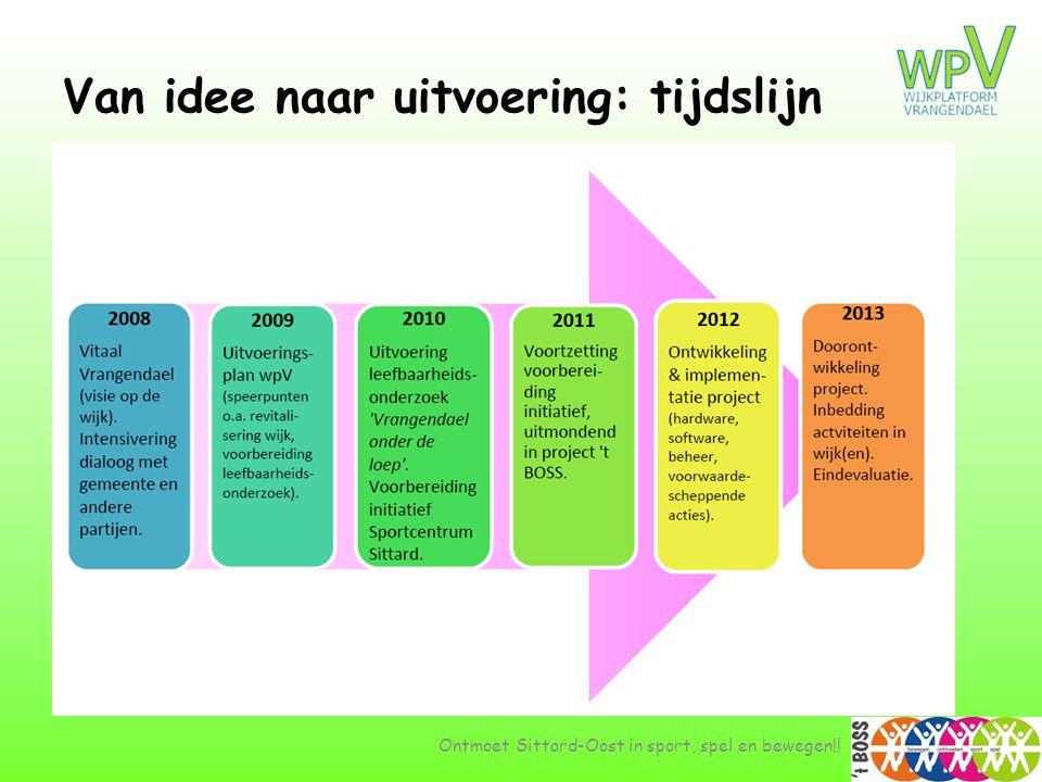 Van idee naar uitvoering: tijdslijn Ontmoet Sittard-Oost in sport, spel en bewegen!!