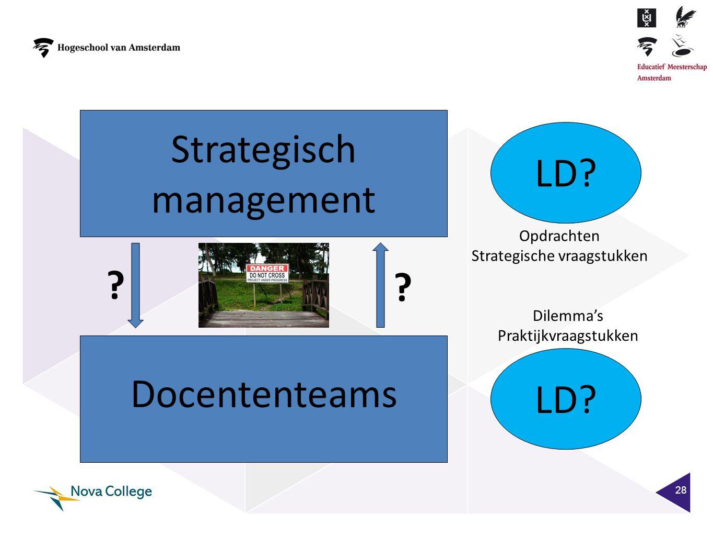28 Docententeams Strategisch management ? ? LD? Opdrachten Strategische vraagstukken Dilemma's Praktijkvraagstukken