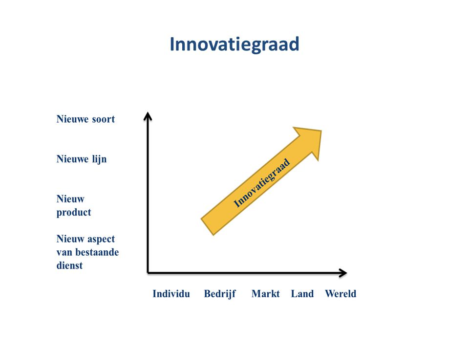 s Enkele feiten •15% van de omzet uit goederen wordt behaald met producten die de laatste 5 jaar zijn geïntroduceerd •Deze producten zorgen voor 22% van de winst •Meer dan 80% van de producten die we over 10 jaar zullen kopen, is nu nog niet op de markt (Center for Research in Innovation Managemant)