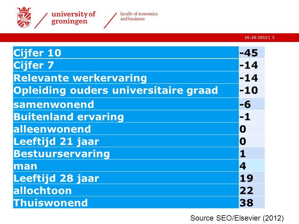 | faculty of economics and business 16-10-2012 4 Wat voor werkervaringen, van ten minste 3 maanden, hebt u opgedaan.