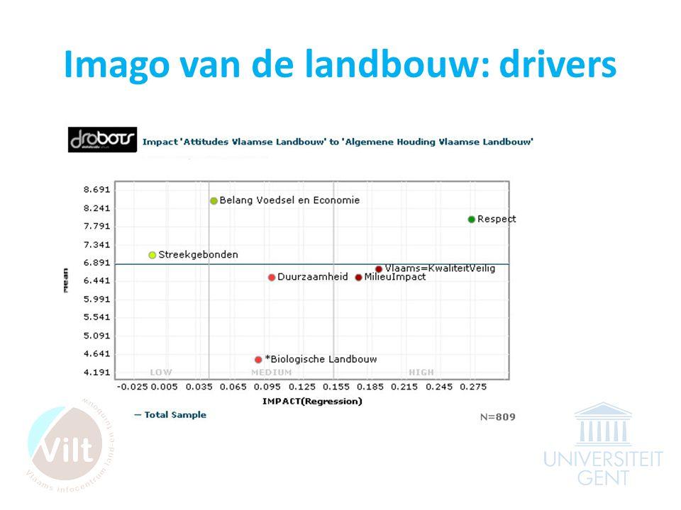 Imago van de landbouw: drivers
