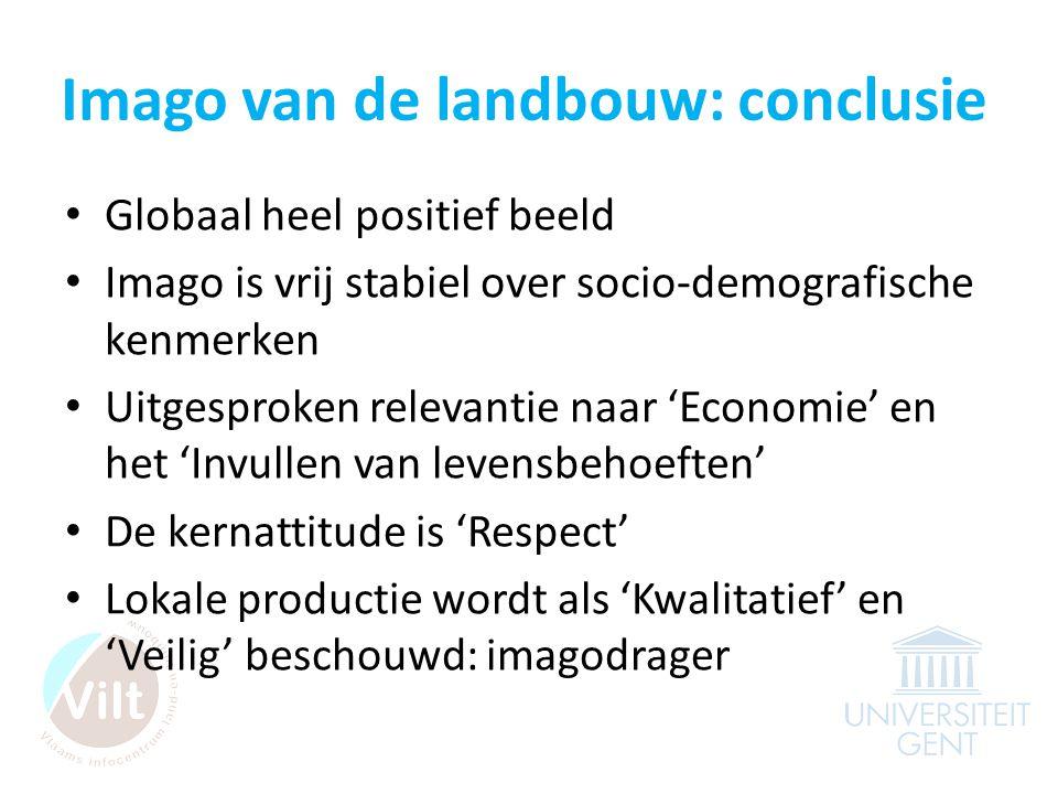 Imago van de landbouw: conclusie • Globaal heel positief beeld • Imago is vrij stabiel over socio-demografische kenmerken • Uitgesproken relevantie naar 'Economie' en het 'Invullen van levensbehoeften' • De kernattitude is 'Respect' • Lokale productie wordt als 'Kwalitatief' en 'Veilig' beschouwd: imagodrager
