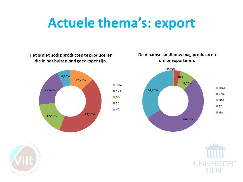 Actuele thema's: export