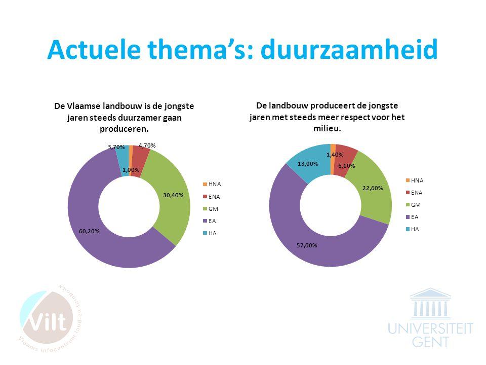 Actuele thema's: duurzaamheid