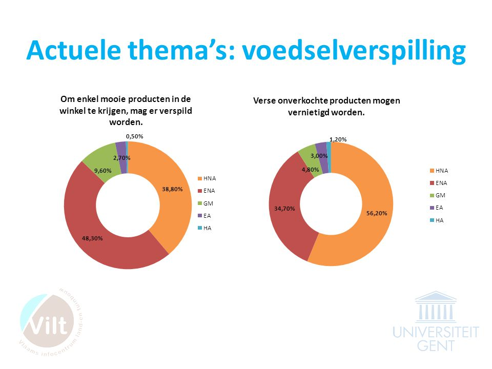 Actuele thema's: voedselverspilling