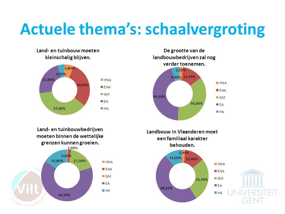 Actuele thema's: schaalvergroting