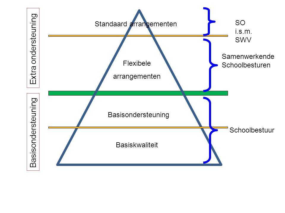 SO i.s.m. SWV Basisondersteuning Extra ondersteuning Flexibele arrangementen Standaard arrangementen Basiskwaliteit Basisondersteuning Samenwerkende S