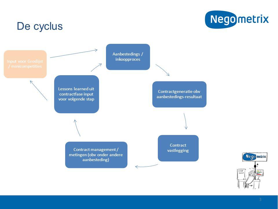 De cyclus 3 Aanbestedings / inkoopproces Contractgeneratie obv aanbestedings-resultaat Contract vastlegging Contract management / metingen (obv onder