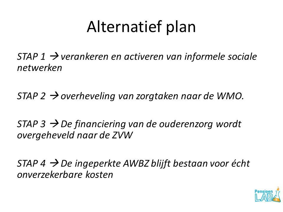 Alternatief plan STAP 1  verankeren en activeren van informele sociale netwerken STAP 2  overheveling van zorgtaken naar de WMO.