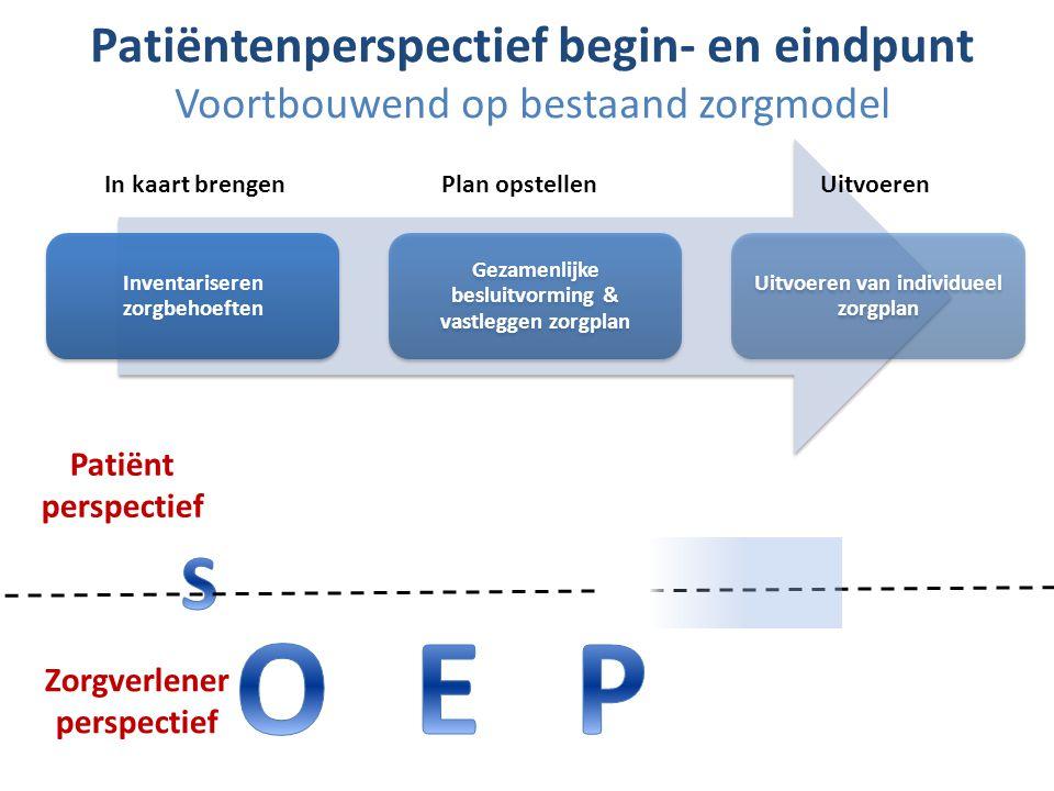 Raamwerk inhoud IZP O 1: Gezondheidsproblemen Patiëntperspectief Zorgverlener perspectief S 2: Zelfmanagement vaardigheden S 2: Zelfmanagement vaardigheden S 1: Persoonlijk perspectief patiënt S 1: Persoonlijk perspectief patiënt P 3: Individueel behandelplanP 2: Zelfmanagement plan P 1: Persoonlijke (behandel) doelen E 1: Gezamenlijke besluit- vorming & vastleggen zorgplan E 1: Gezamenlijke besluit- vorming & vastleggen zorgplan a.