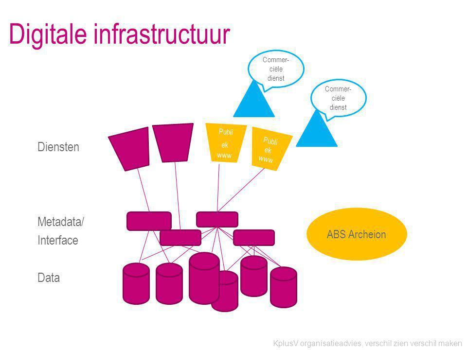 KplusV organisatieadvies, verschil zien verschil maken Digitale infrastructuur Diensten Metadata/ Interface Data ABS Archeion Publi ek www Commer- ciële dienst