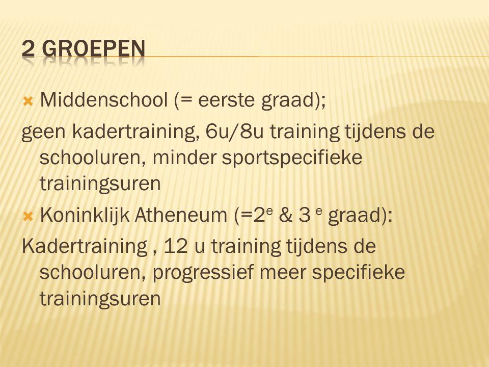  Middenschool (= eerste graad); geen kadertraining, 6u/8u training tijdens de schooluren, minder sportspecifieke trainingsuren  Koninklijk Atheneum